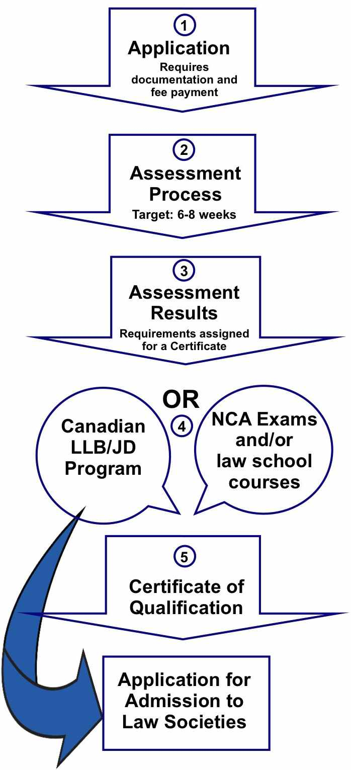 NCA Assessment Process - Federation of Law Societies of Canada